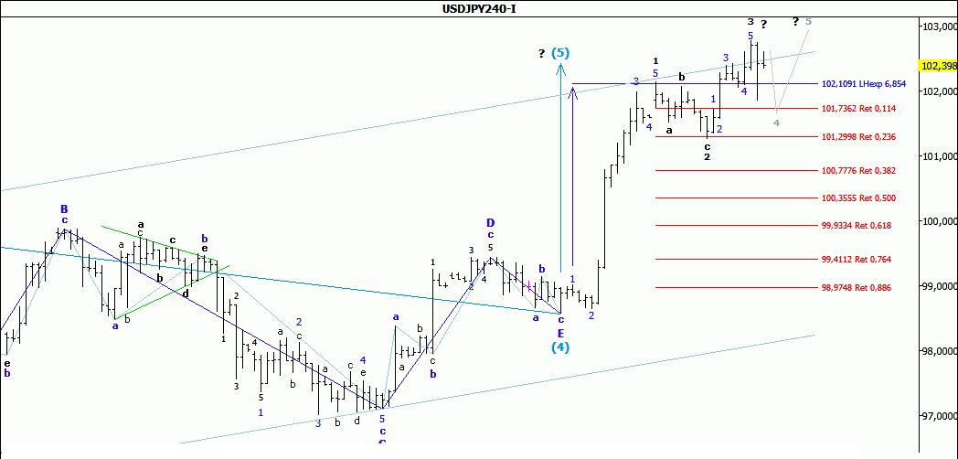 Волновой анализ USD/JPY