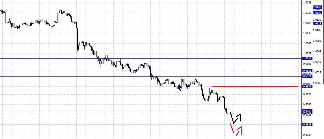 Анализ валютной пары USD/JPY