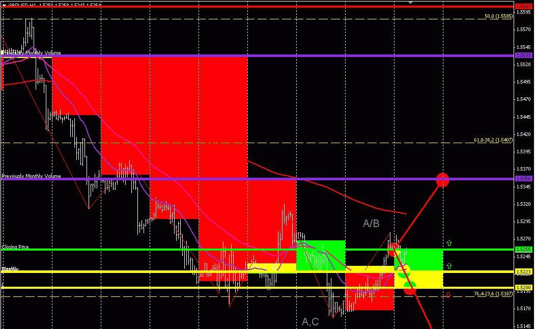 GBP/USD (торговый план на 21 мая 2013 года)