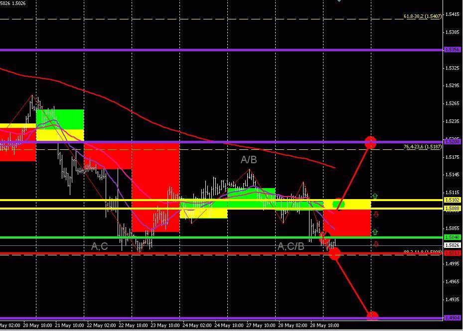 GBP/USD (торговый план на 29 мая 2013 года) 2013-05-29