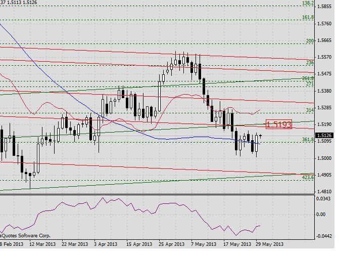 GBP/USD. Прогноз на 30 мая2013 г. 2013-05-30