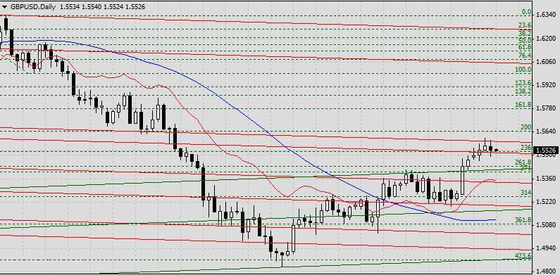 GBP/USD. Прогноз на 3 мая 2013 г.