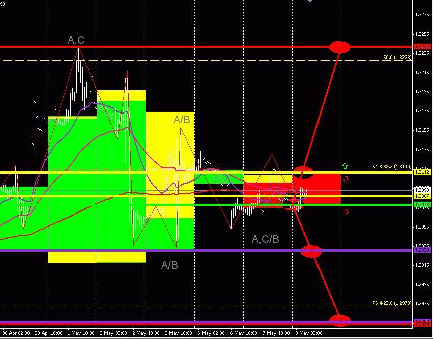EUR/USD (торговый план на 8 мая 2013 года)