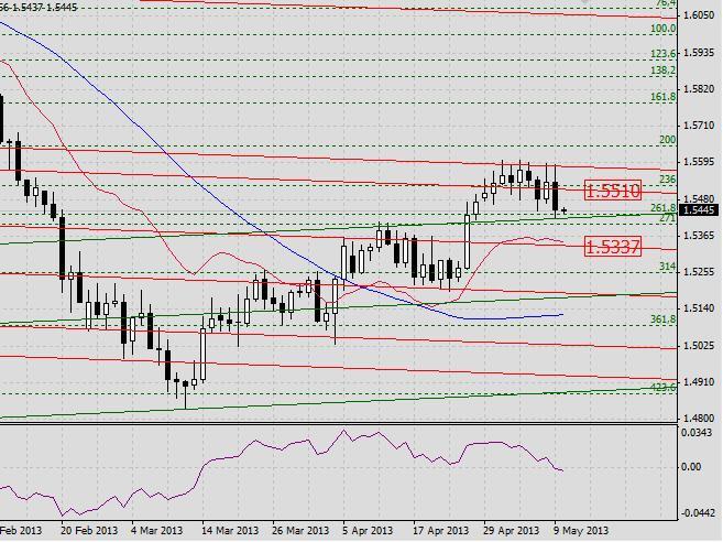 GBP/USD. Прогноз на 10 мая 2013 г.
