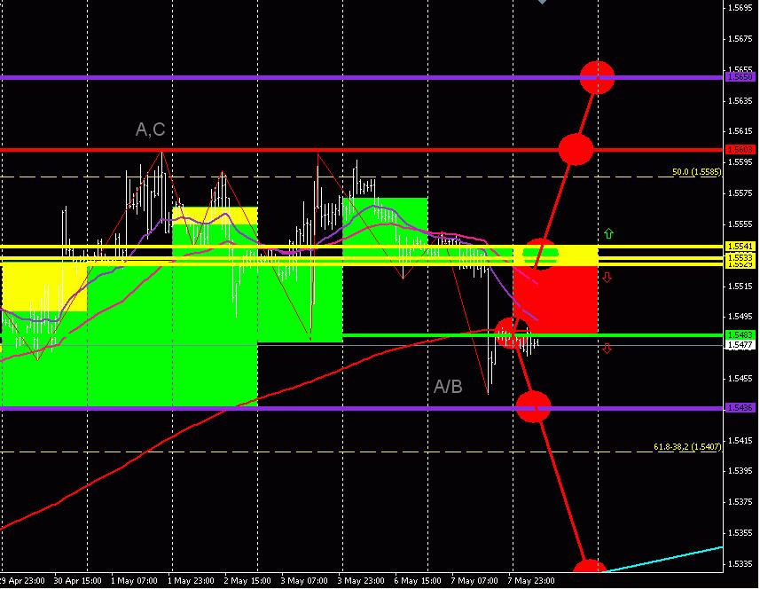 GBP/USD (торговый план на 8 мая 2013 года)