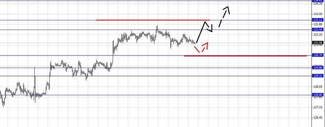 Анализ валютной пары USD/CAD