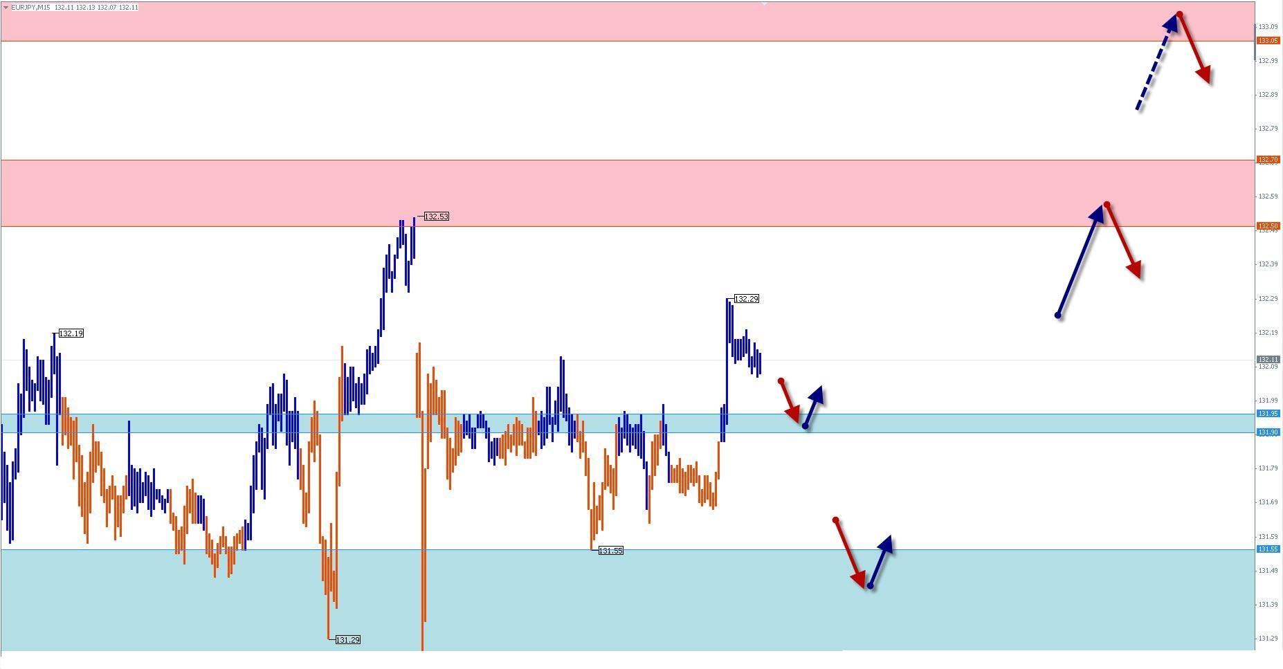 Прогноз по EUR/JPY на 21.05.13 г.