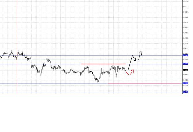 Валютная пара Евро/Иена