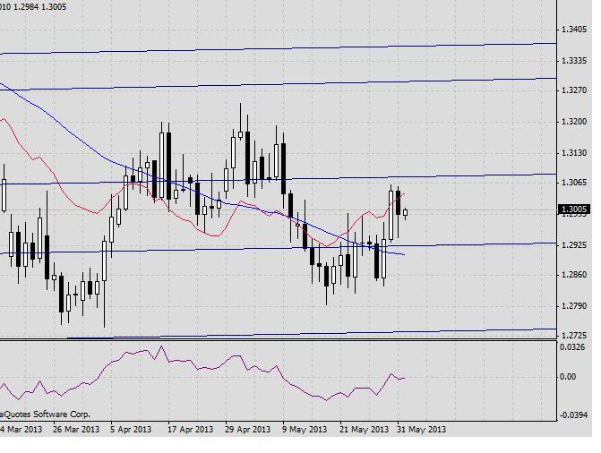 EUR/USD. Прогноз на 3 июня2013 г.