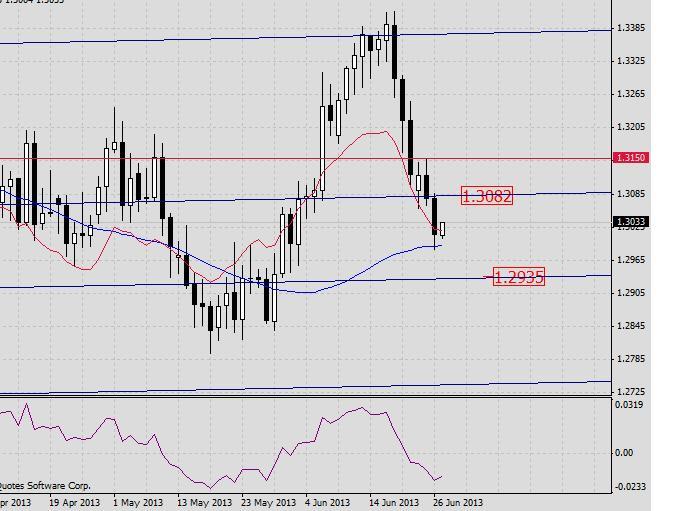 EUR/USD. Прогноз на 27 июня 2013 г.