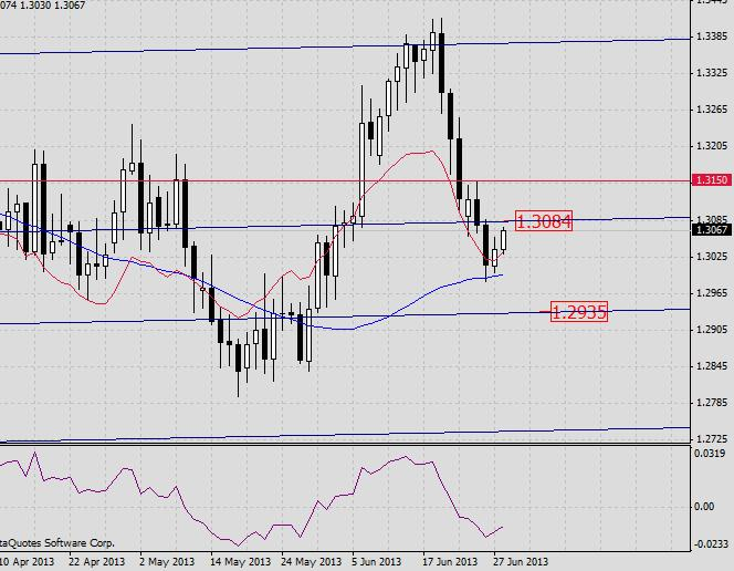 EUR/USD. Прогноз на 28 июня 2013 г.