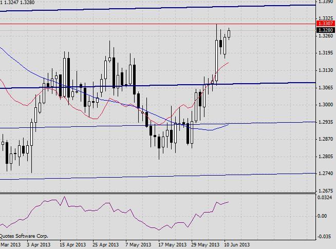 EUR/USD. Прогноз на 11 июня2013 г.