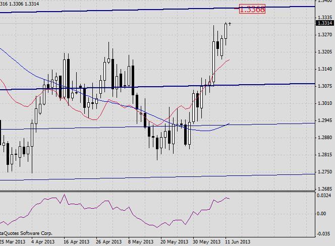 EUR/USD. Прогноз на 12 июня 2013 г. 2013-06-12