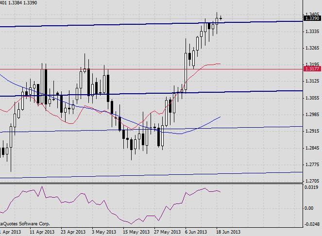 EUR/USD. Прогноз на 19 июня 2013 г.