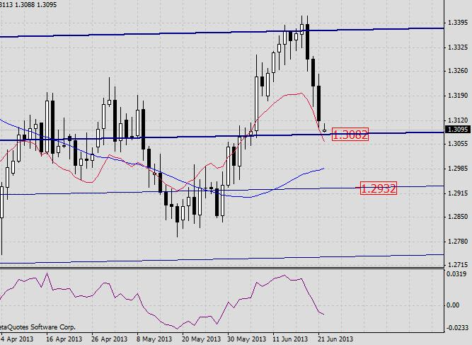 EUR/USD. Прогноз на 24 июня 2013 г.