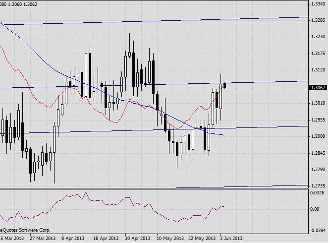 EUR/USD. Прогноз на 4 июня2013 г. 2013-06-04
