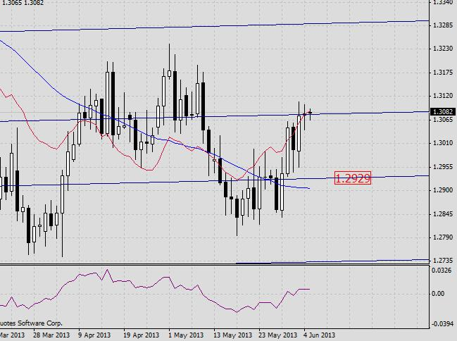 EUR/USD. Прогноз на 5 июня 2013 г. 2013-06-05