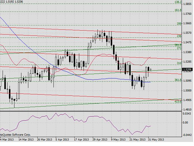 GBP/USD. Прогноз на 3 июня 2013 г. 2013-06-03