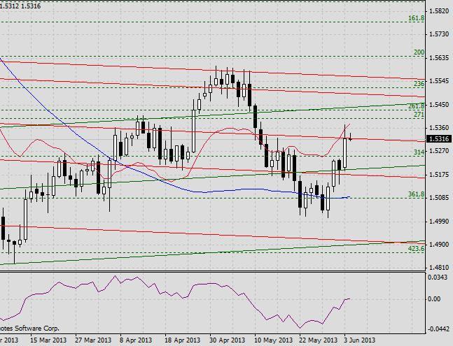 GBP/USD. Прогноз на 4 июня2013 г. 2013-06-04