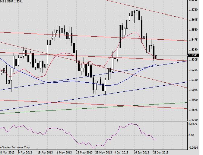 GBP/USD. Прогноз на 27 июня 2013 г.