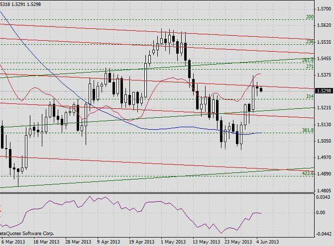 GBP/USD. Прогноз на 5 июня 2013 г. 2013-06-05