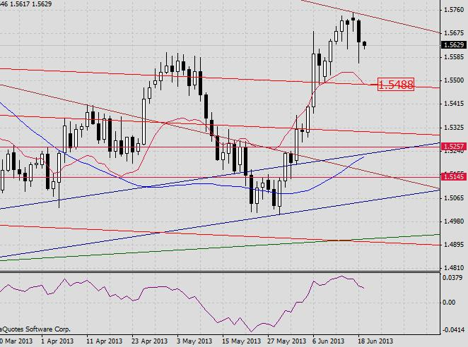 GBP/USD. Прогноз на 19 июня 2013 г.
