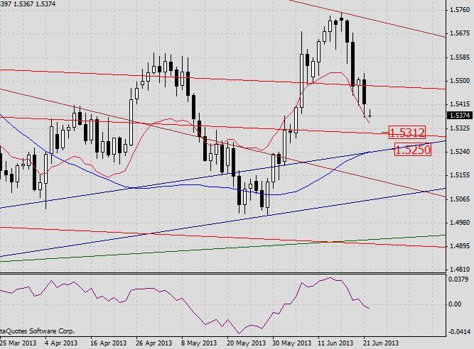 GBP/USD. Прогноз на 24 июня 2013 г.