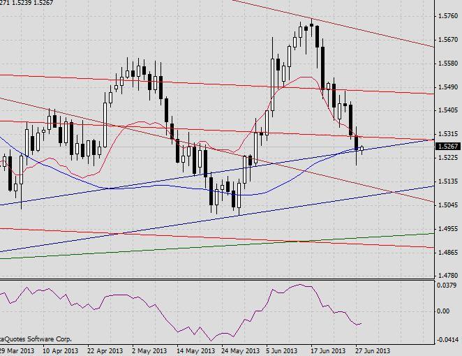 GBP/USD. Прогноз на 28 июня 2013 г.