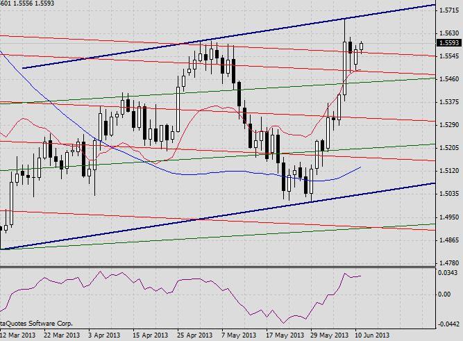 GBP/USD. Прогноз на 11 июня2013 г. 2013-06-11