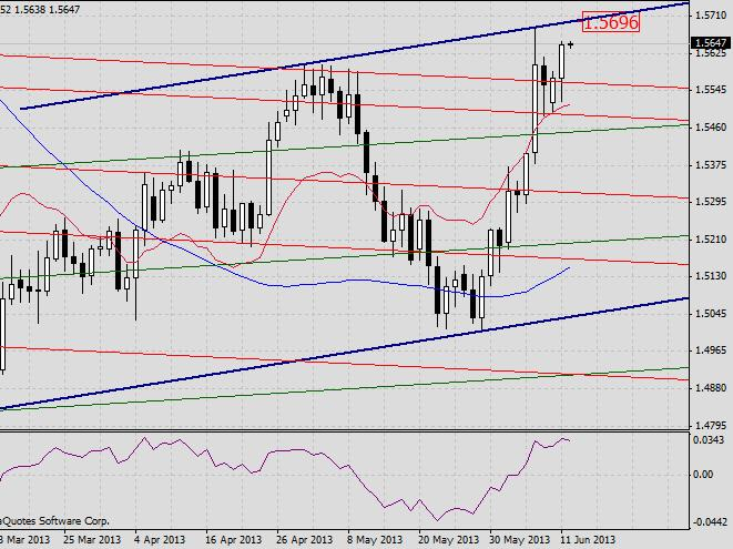 GBP/USD. Прогноз на 12 июня 2013 г. 2013-06-12