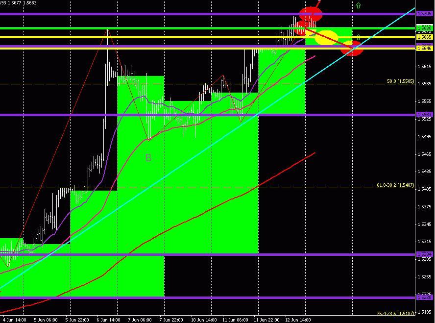 GBP/USD (торговый план на 13 июня 2013 года)