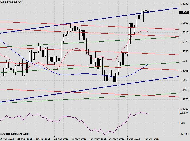 GBP/USD. Прогноз на 18 июня 2013 г.