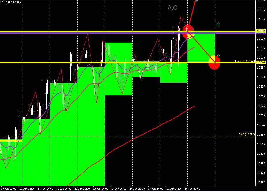EUR/USD (торговый план на 19 июня 2013 года)