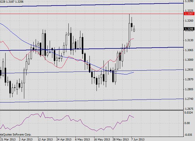 EUR/USD. Прогноз на 10 июня 2013 г. 2013-06-10