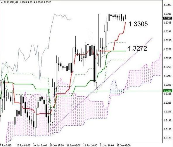 EUR/USD 12. 06.13.