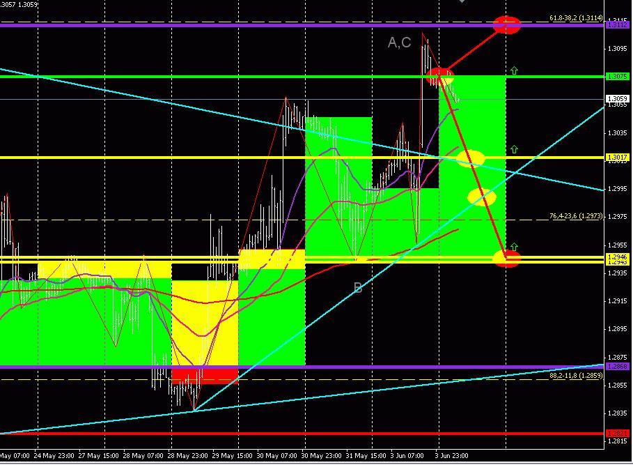 GBP/USD (торговый план на 4 июня 2013 года) 2013-06-04