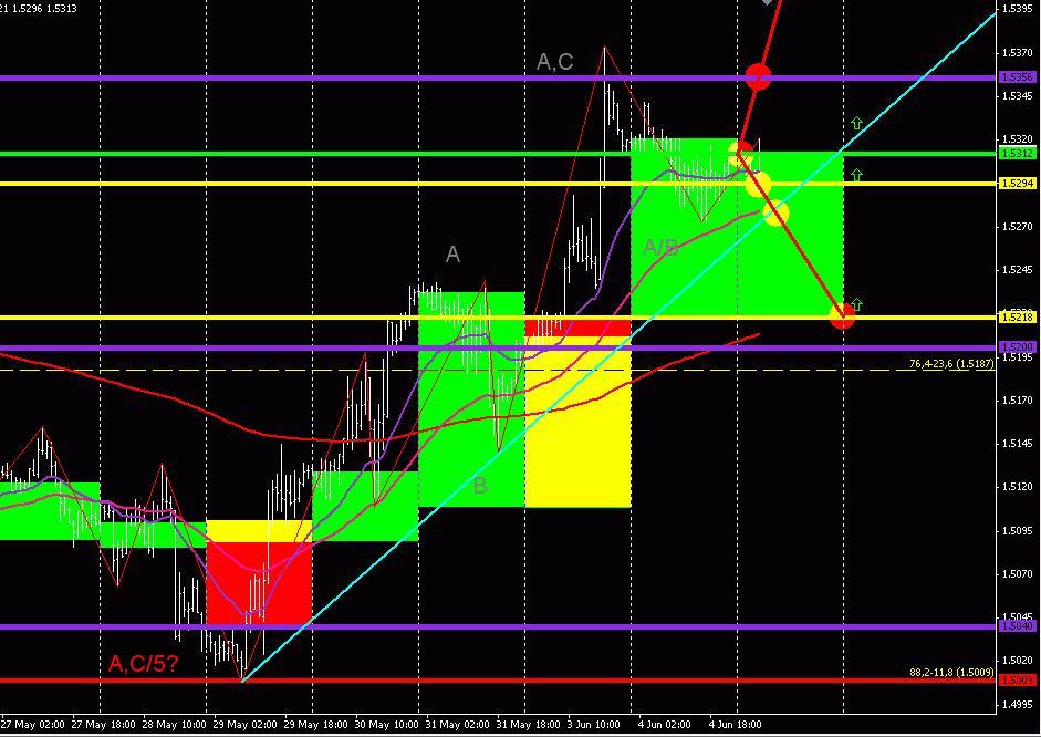 GBP/USD (торговый план на 5 июня 2013 года) 2013-06-05