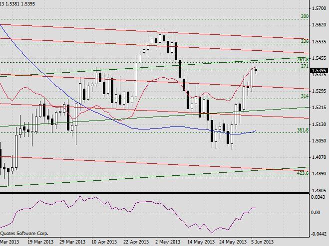 GBP/USD. Прогноз на 6 июня2013 г. 2013-06-06