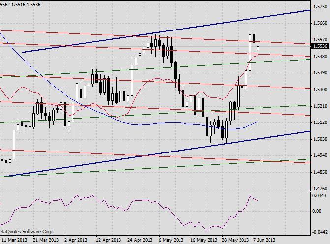 GBP/USD. Прогноз на 10 июня2013 г. 2013-06-10