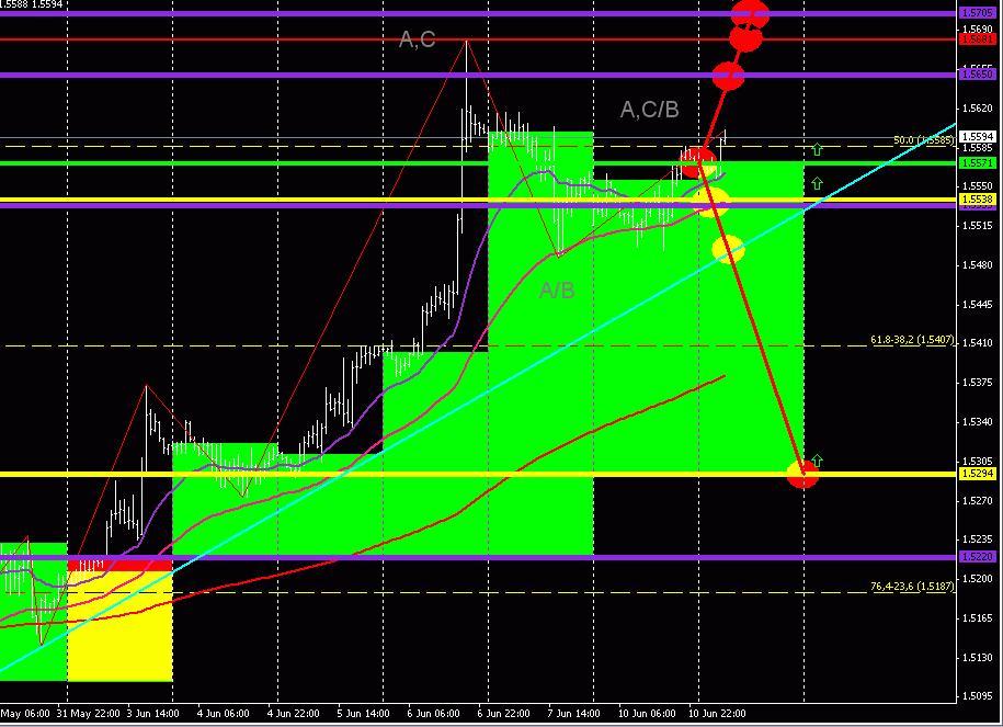 GBP/USD (торговый план на 11 июня 2013 года) 2013-06-11