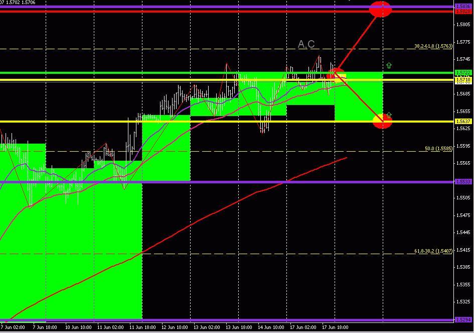 GBP/USD (торговый план на 18 июня 2013 года)