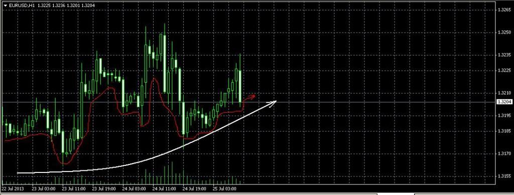 EUR/USD. Прогноз на 25 июля 2013 г.