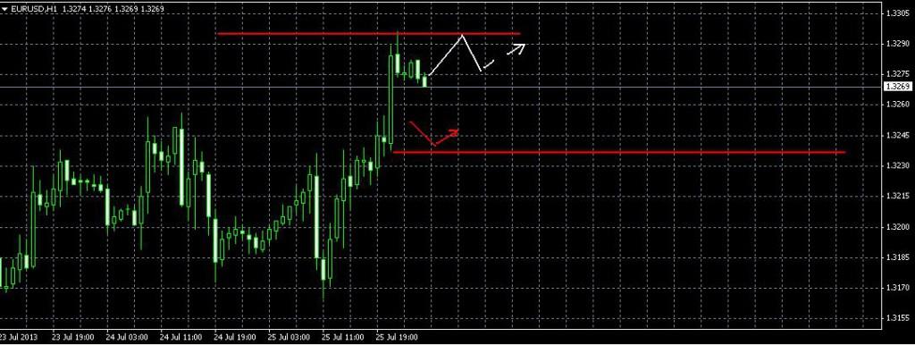 Евро/Доллар Фрактальный анализ