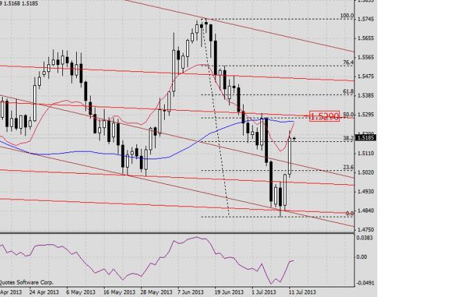 GBP/USD. Прогноз на 12 июля 2013 г.