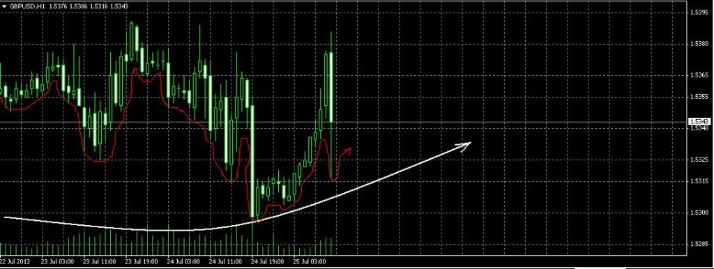 GBP/USD. Прогноз на 25 июля 2013 г.