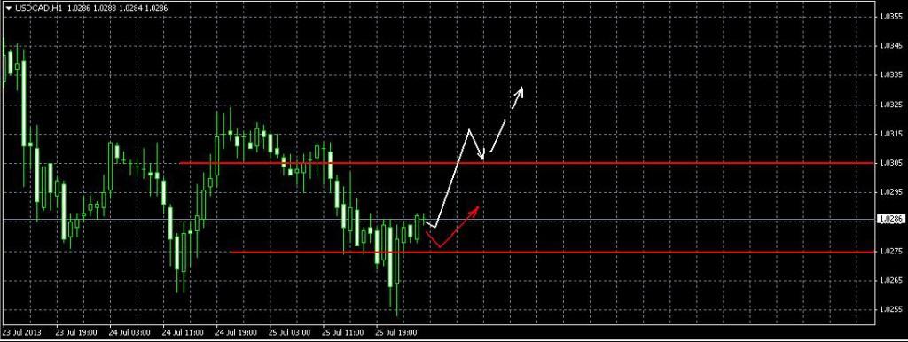 Доллар/Канадский доллар Фрактальный анализ