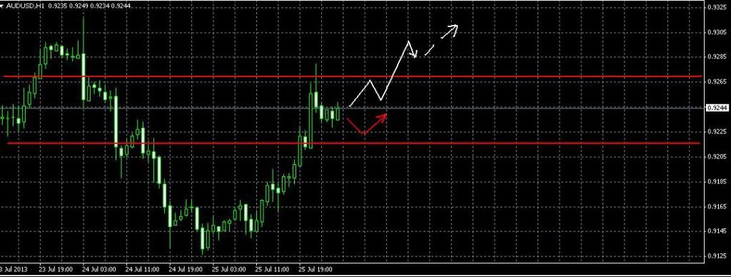 Австралийский доллар/Доллар Фрактальный анализ