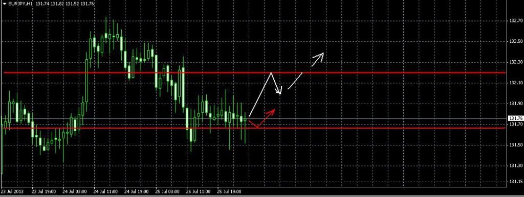 Фрактальный анализ Евро/Иена