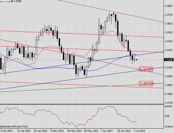 GBP/USD. Прогноз на 2 июля2013 г.