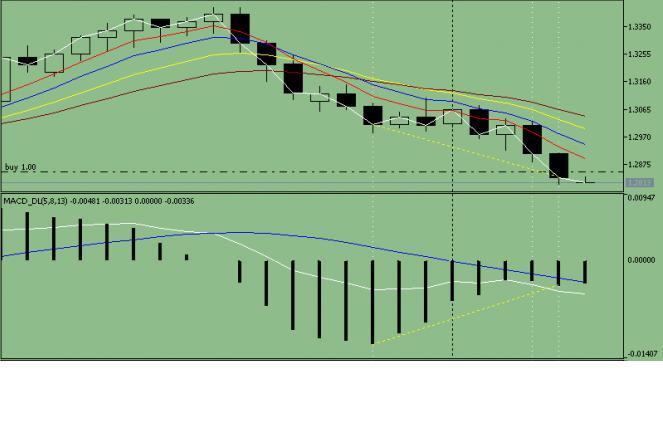 Прогноз движения валютной пары EUR/ USD на 08.07.2013 года